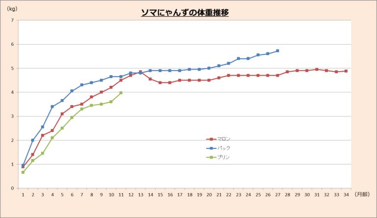 ソマにゃんずの体重推移グラフ